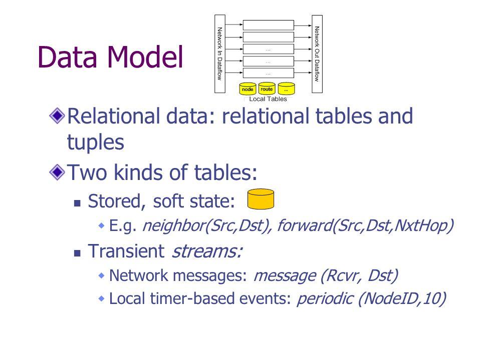 Dataflow framework Dataflow graph C++ dataflow elements Similar to Click: Flow elements (mux, demux, queues) Network elements (cc, retry, rate limitation) In addition: Relational operators (joins, selections, projections, aggregation)