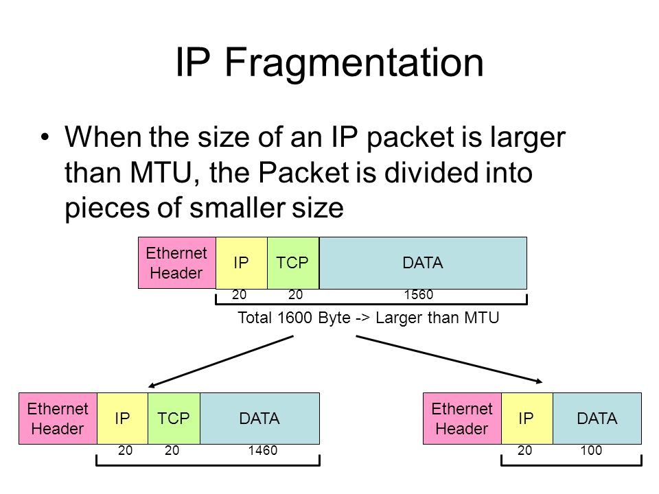 IP Fragmentation When the size of an IP packet is larger than MTU, the Packet is divided into pieces of smaller size Ethernet Header IPDATATCP Total 1600 Byte -> Larger than MTU Ethernet Header IPTCPDATA Ethernet Header IP 20 1560 1460100