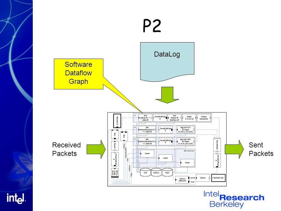 P2 DataLog Received Packets Sent Packets Software Dataflow Graph