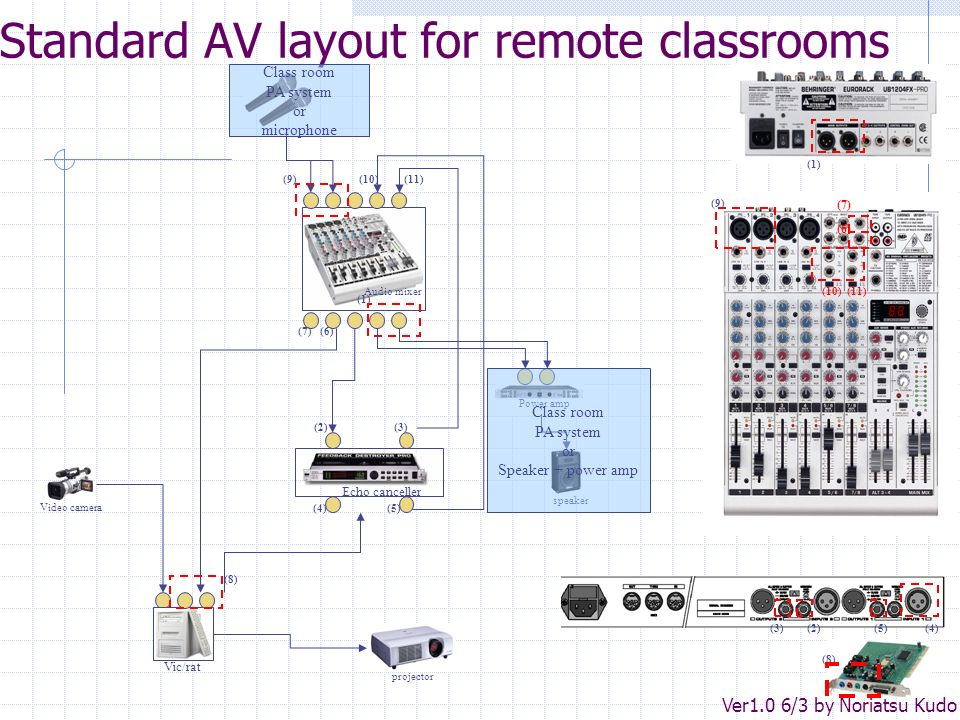 Standard AV layout for remote classrooms Audio mixer Vic/rat Echo canceller (1) (2)(3) (4)(5) (2)(3)(4)(5) (6) (7) (8) speaker Power amp Class room PA