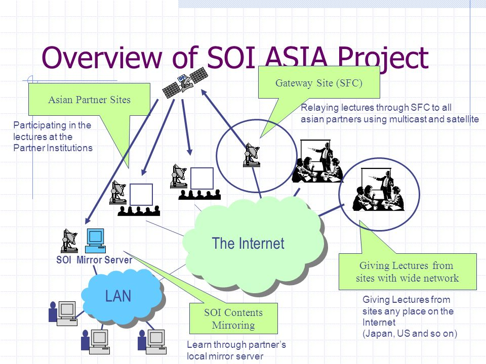 Overview of SOI ASIA Project SOI Contents Mirroring Giving Lectures from sites with wide network Asian Partner Sites SOI Mirror Server LAN Gateway Sit