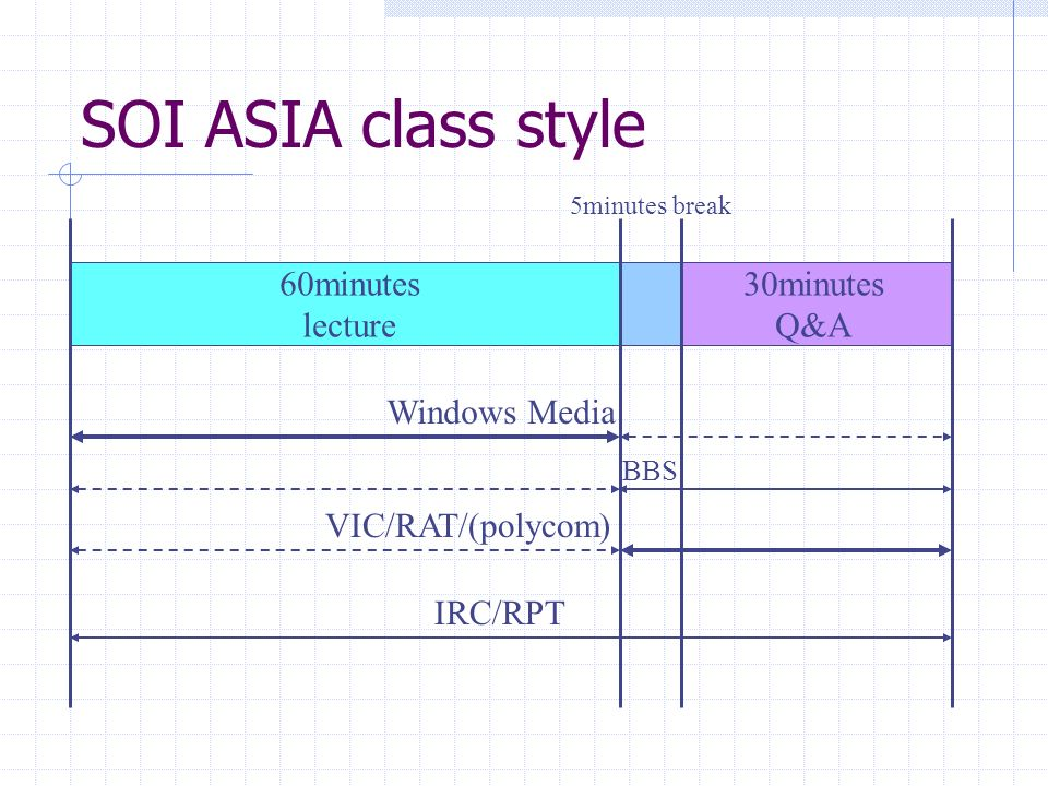 SOI ASIA class style 60minutes lecture 30minutes Q&A Windows Media BBS VIC/RAT/(polycom) 5minutes break IRC/RPT