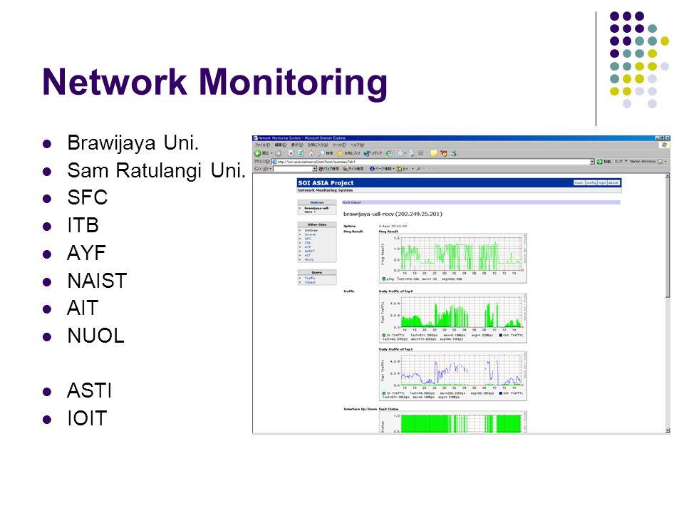 Network Monitoring Brawijaya Uni. Sam Ratulangi Uni. SFC ITB AYF NAIST AIT NUOL ASTI IOIT