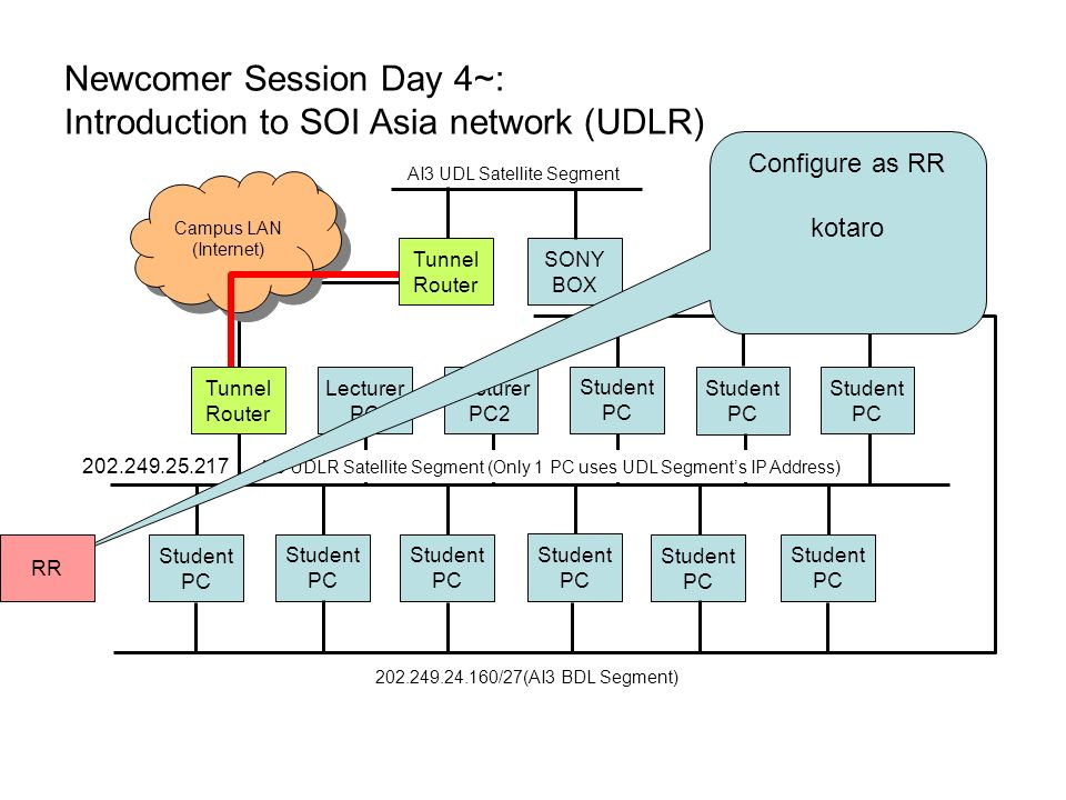 Newcomer Session Day 4~: Introduction to SOI Asia network (UDLR) Lecturer PC Lecturer PC2 Student PC Student PC Student PC Student PC Student PC Student PC Student PC Student PC Student PC Tunnel Router Tunnel Router Campus LAN (Internet) Campus LAN (Internet) AI3 UDL Satellite Segment SONY BOX AI3 UDLR Satellite Segment (Only 1 PC uses UDL Segments IP Address) 202.249.24.160/27(AI3 BDL Segment) 202.249.25.217 Configure as RR kotaro RR