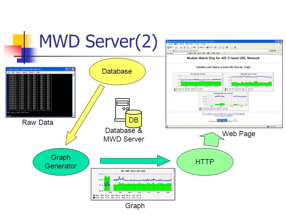 Graph Generator MWD Server(2) HTTP Database DB Database & MWD Server Raw Data Graph Web Page