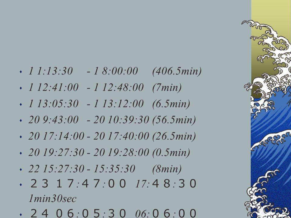 s 1 1:13:30 - 1 8:00:00 (406.5min) s 1 12:41:00 - 1 12:48:00 (7min) s 1 13:05:30 - 1 13:12:00 (6.5min) s 20 9:43:00 - 20 10:39:30 (56.5min) s 20 17:14:00 - 20 17:40:00 (26.5min) s 20 19:27:30 - 20 19:28:00 (0.5min) s 22 15:27:30 - 15:35:30 (8min) s : : 17: : 1min30sec s : : 06: : 30sec s : : : : 57min30sec s : : 16: : 5min s : : : : 163min30sec s : : 19: : 21min30sec