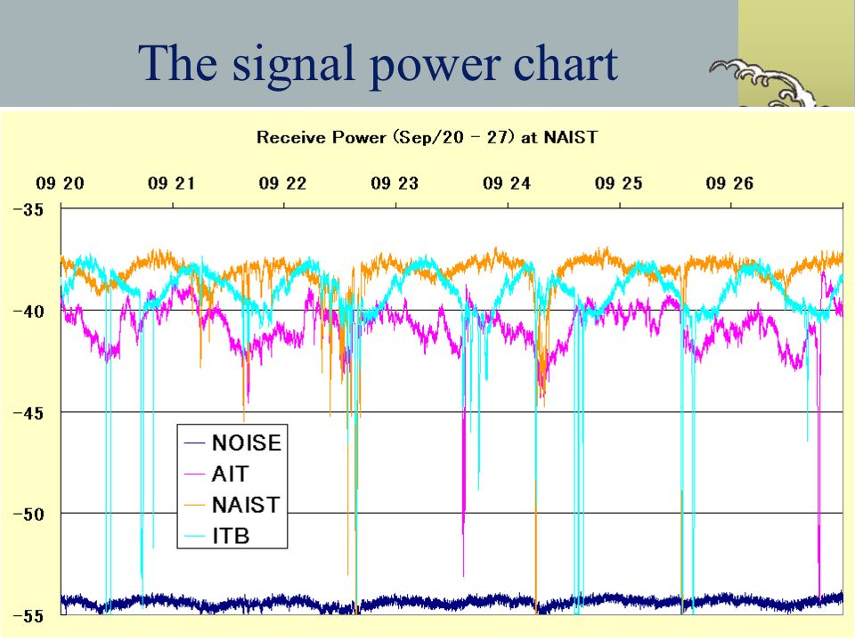 The signal power chart