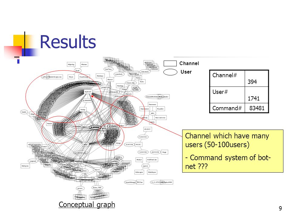 9 Results Channel# 394 User# 1741 Command# 83481 Channel User Conceptual graph Channel which have many users (50-100users) - Command system of bot- net