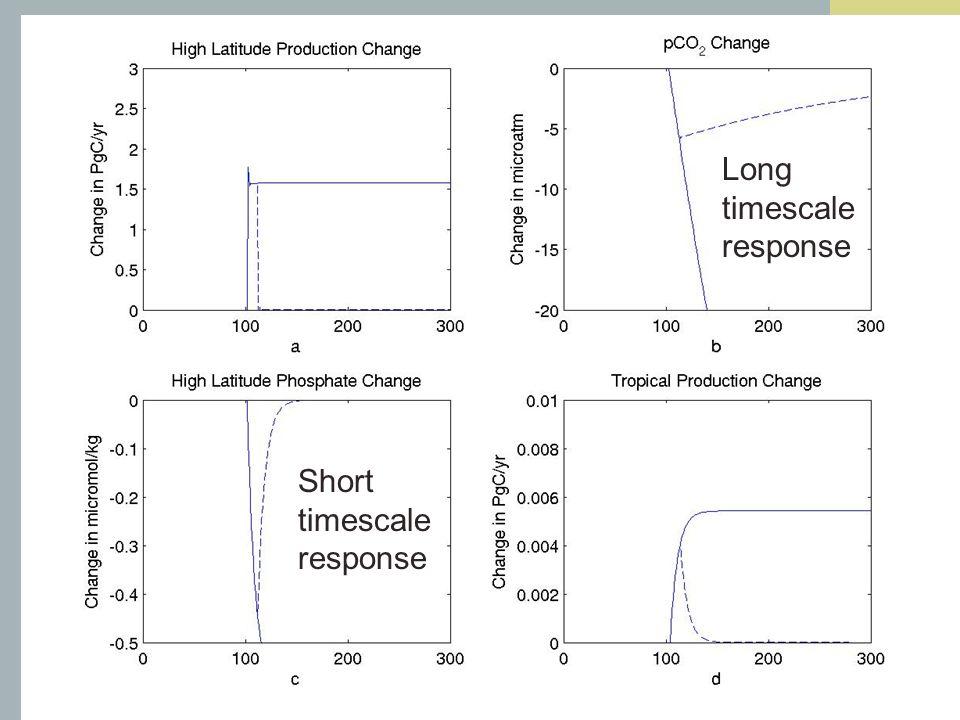 Short timescale response Long timescale response