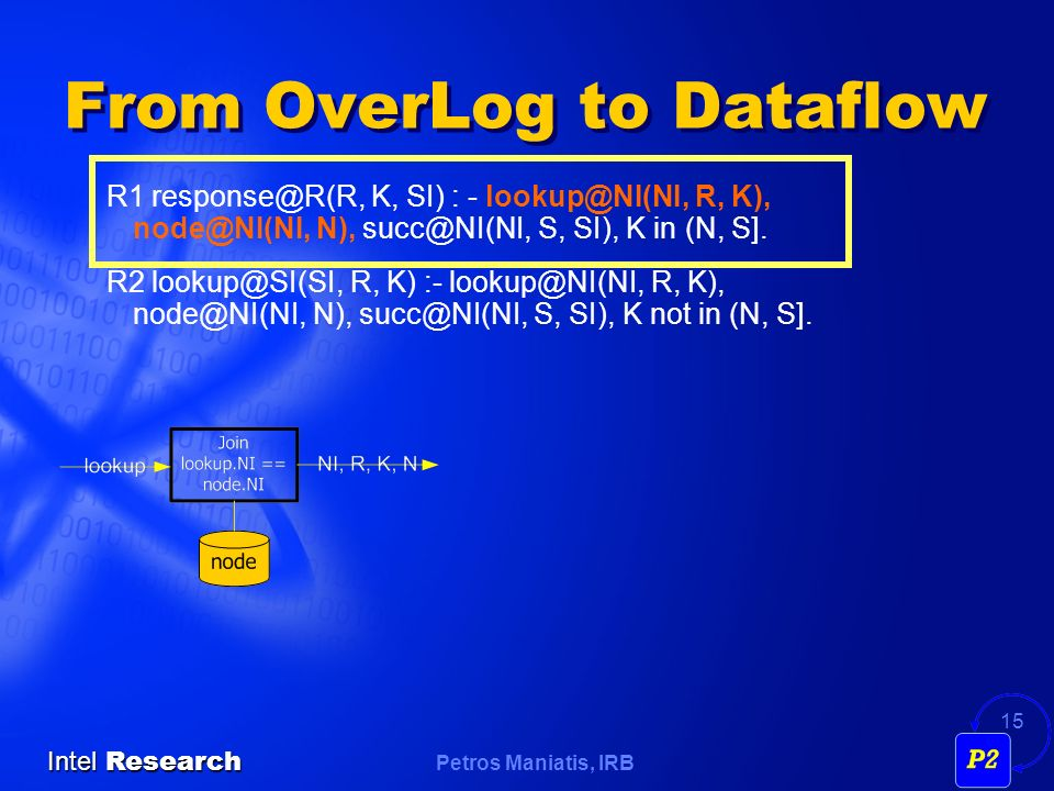 Petros Maniatis, IRB Intel Research 15 From OverLog to Dataflow R1 K, SI) : - R, K), N), S, SI), K in (N, S].