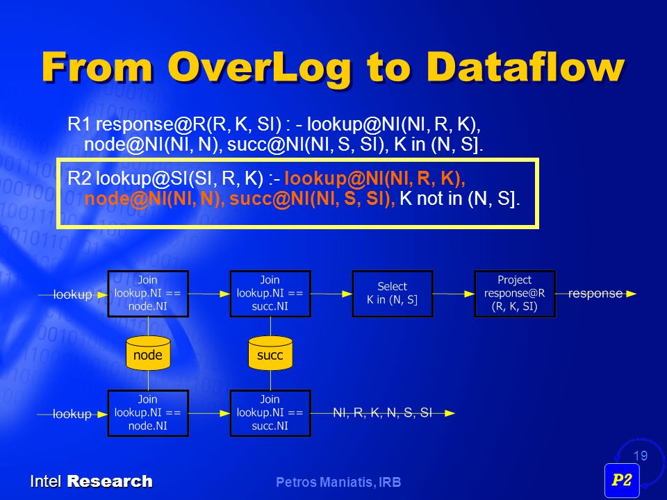 Petros Maniatis, IRB Intel Research 19 From OverLog to Dataflow R1 K, SI) : - R, K), N), S, SI), K in (N, S].