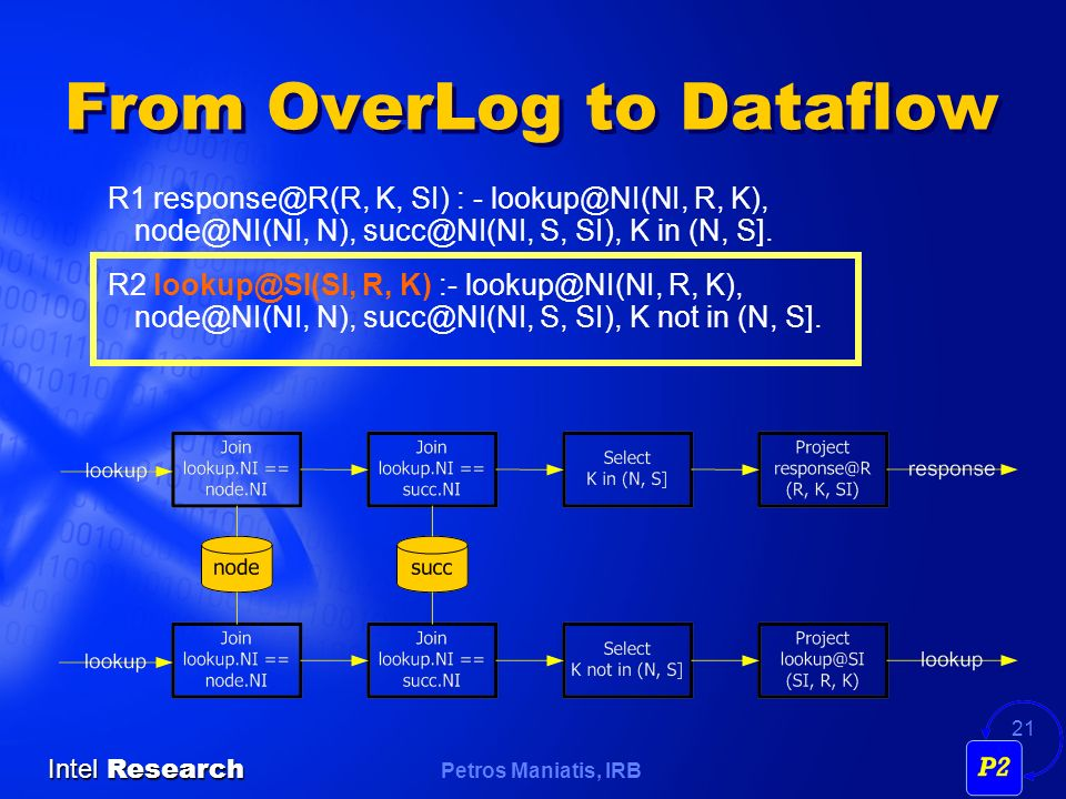 Petros Maniatis, IRB Intel Research 21 From OverLog to Dataflow R1 K, SI) : - R, K), N), S, SI), K in (N, S].