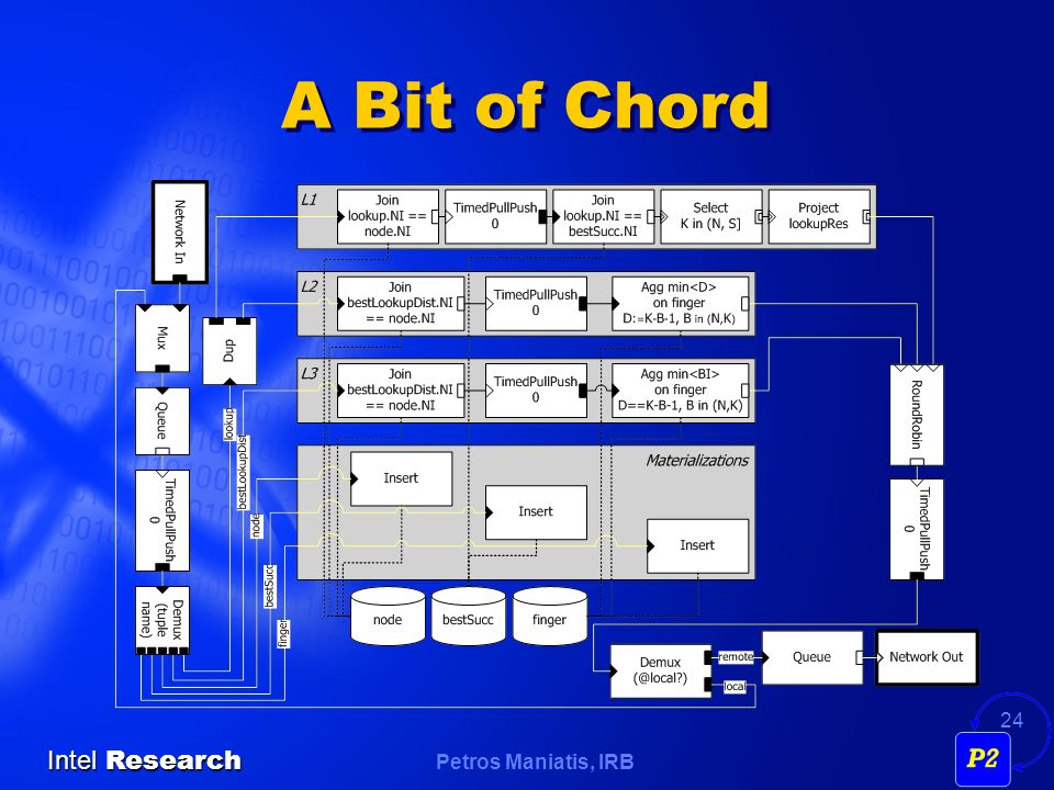 Petros Maniatis, IRB Intel Research 24 A Bit of Chord
