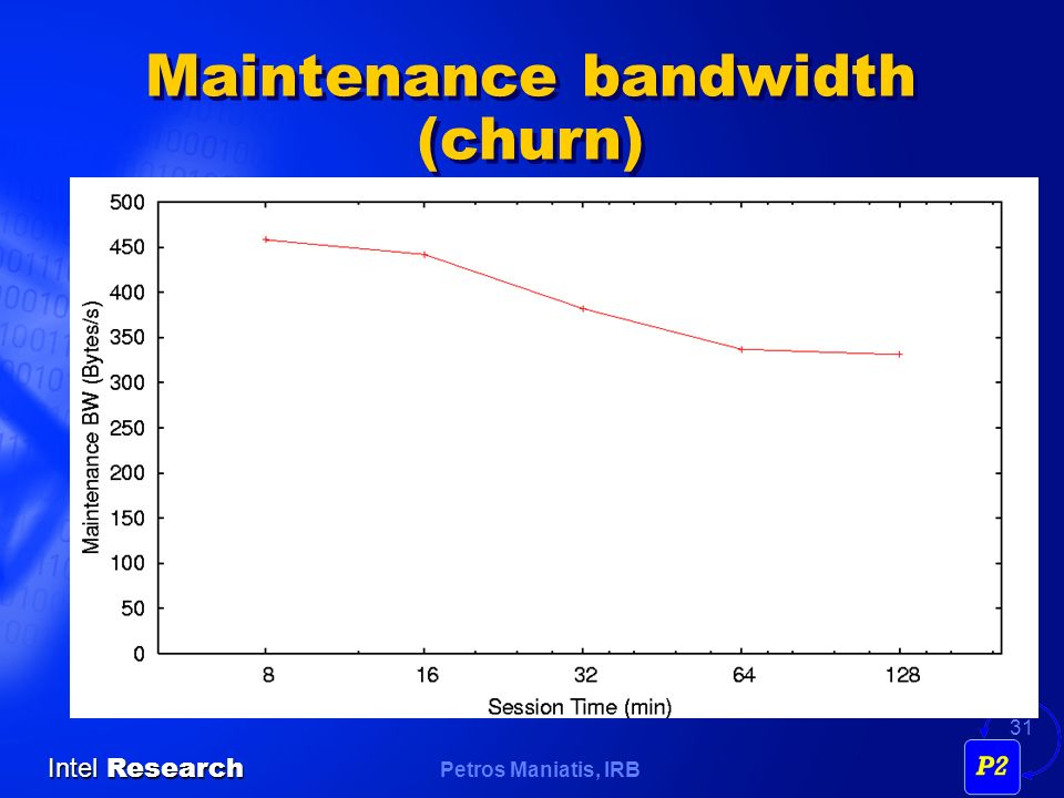 Petros Maniatis, IRB Intel Research 31 Maintenance bandwidth (churn)