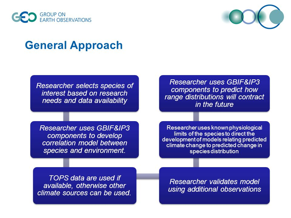 General Approach Researcher selects species of interest based on research needs and data availability Researcher uses GBIF&IP3 components to develop correlation model between species and environment.