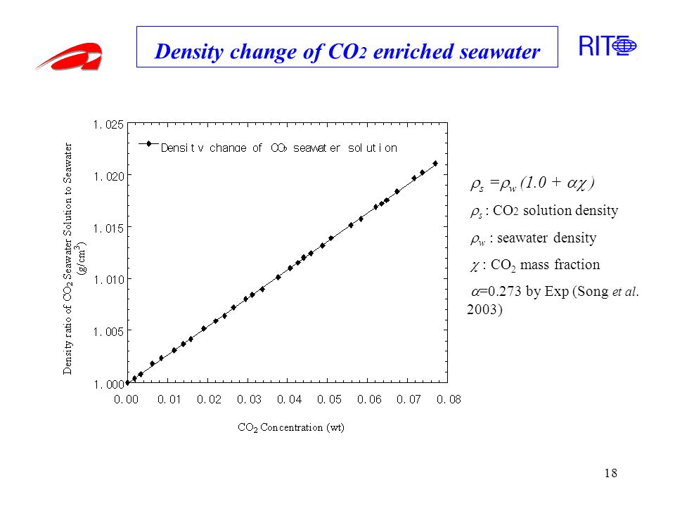 18 Density change of CO 2 enriched seawater s = w (1.0 + ) s : CO 2 solution density w : seawater density : CO 2 mass fraction =0.273 by Exp (Song et