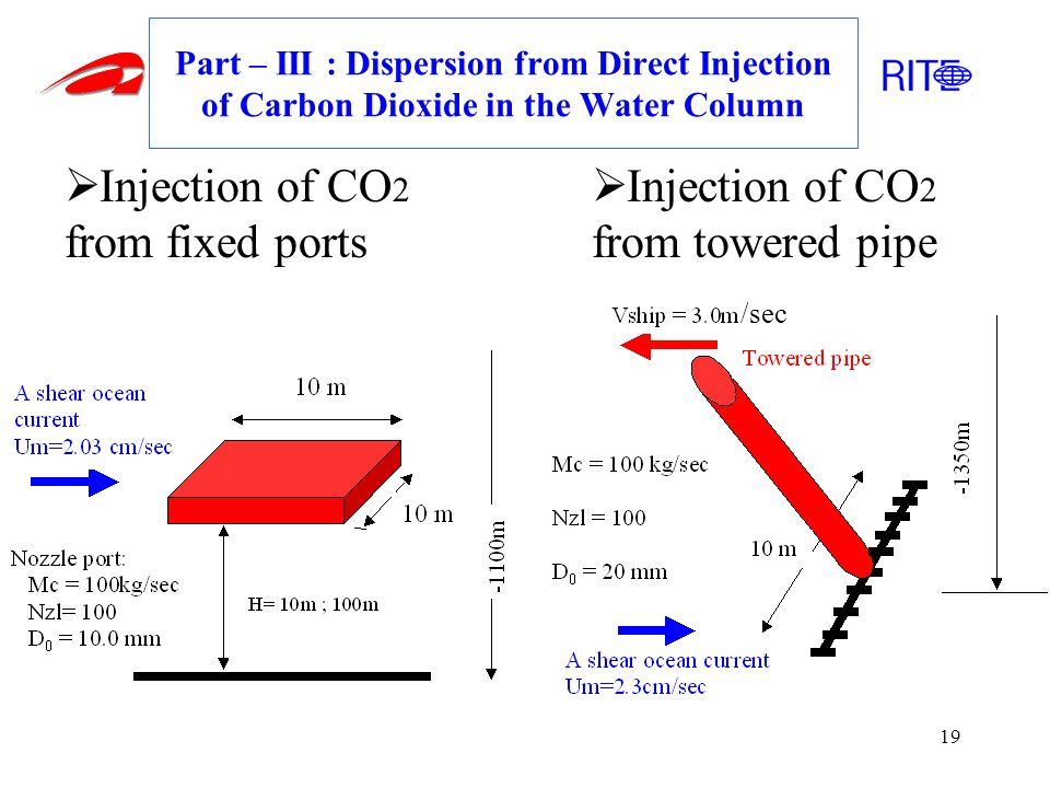 19 Part – III : Dispersion from Direct Injection of Carbon Dioxide in the Water Column Injection of CO 2 from fixed ports Injection of CO 2 from tower
