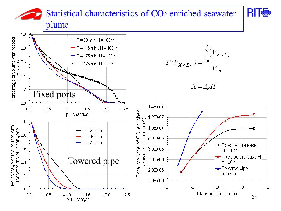 24 Towered pipe Fixed ports Statistical characteristics of CO 2 enriched seawater plume