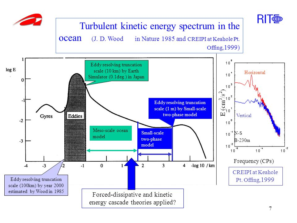 7 Turbulent kinetic energy spectrum in the ocean (J. D. Wood in Nature 1985 and CREIPI at Keahole Pt. Offing, 1999) Eddy resolving truncation scale (1