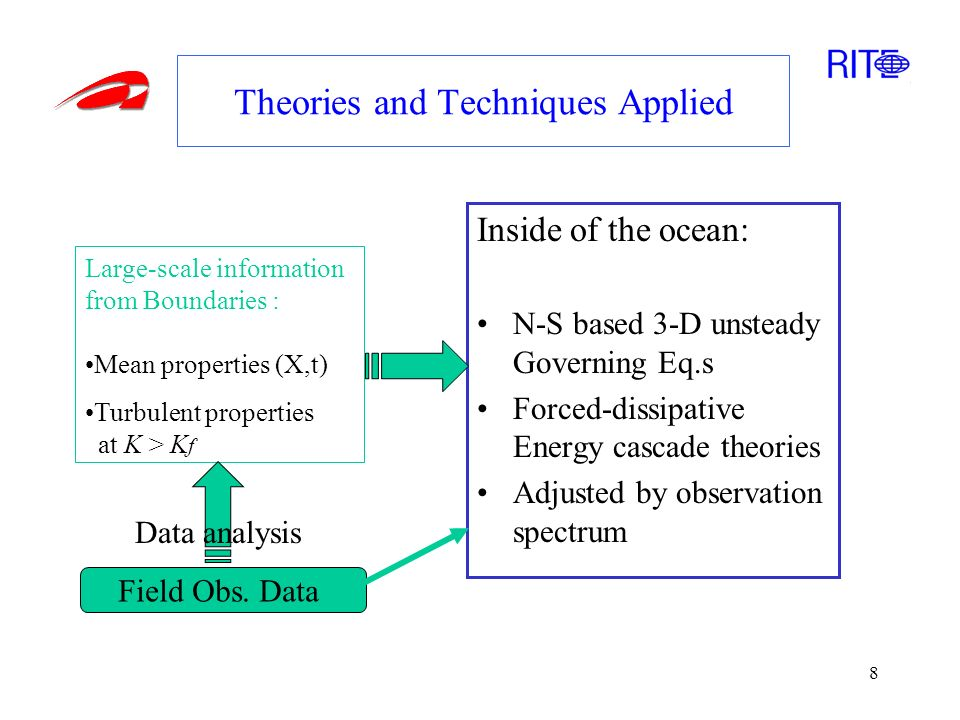 8 Theories and Techniques Applied Inside of the ocean: N-S based 3-D unsteady Governing Eq.s Forced-dissipative Energy cascade theories Adjusted by observation spectrum Large-scale information from Boundaries : Mean properties (X,t) Turbulent properties at K > K f Field Obs.