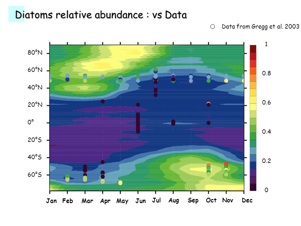 Diatoms relative abundance : vs Data Data from Gregg et al.