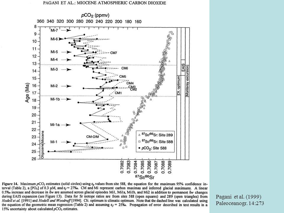 Pagani et al. (1999) Paleoceanogr. 14:273