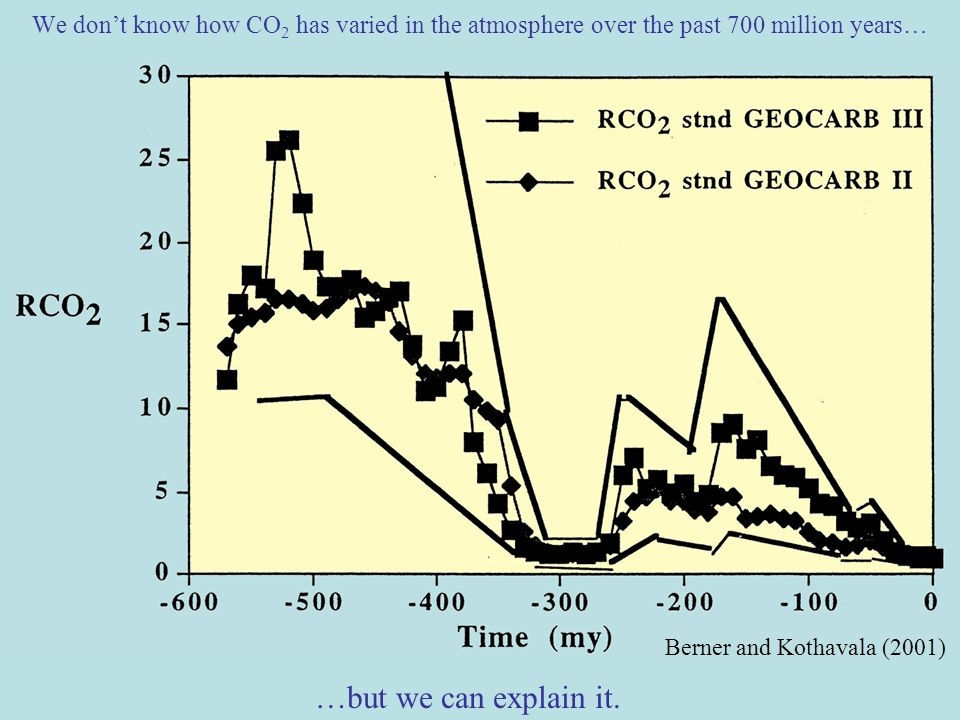 We dont know how CO 2 has varied in the atmosphere over the past 700 million years… …but we can explain it.