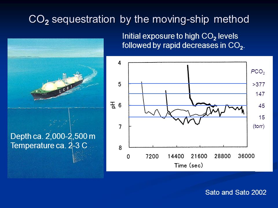 CO 2 sequestration by the moving-ship method Depth ca.
