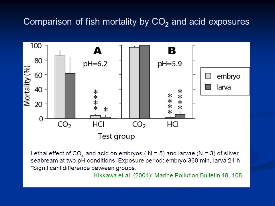 Comparison of fish mortality by CO 2 and acid exposures Lethal effect of CO 2 and acid on embryos ( N = 5) and larvae (N = 3) of silver seabream at two pH conditions.