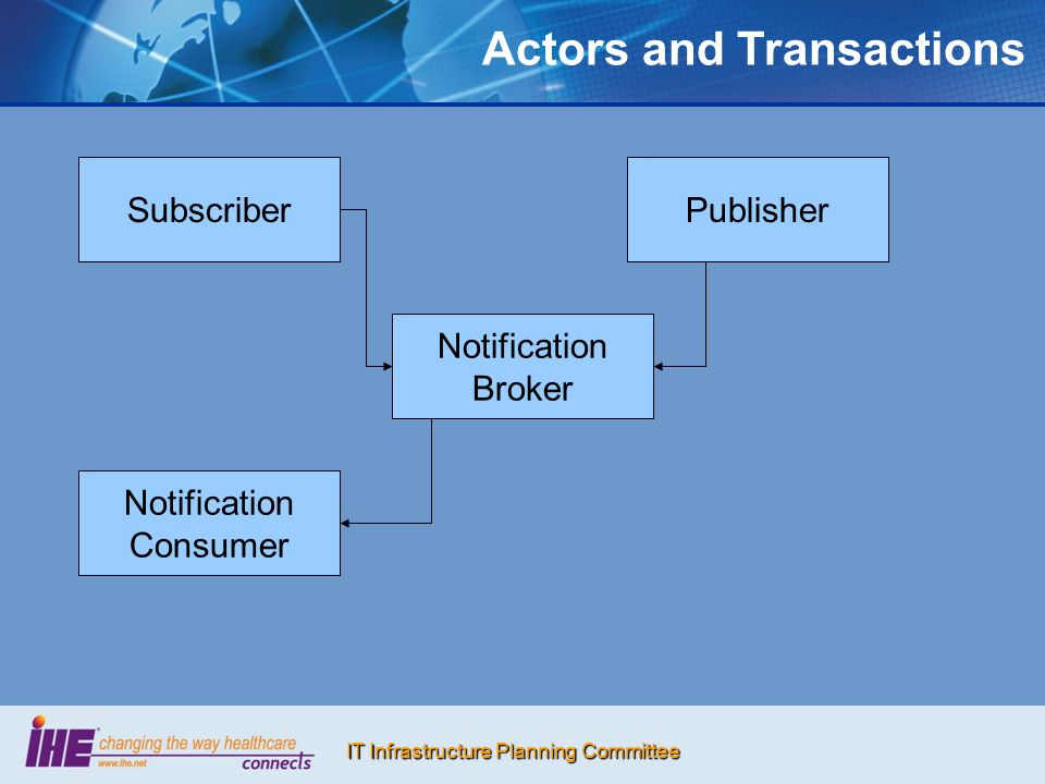 IT Infrastructure Planning Committee Actors and Transactions Subscriber Notification Consumer Publisher Notification Broker