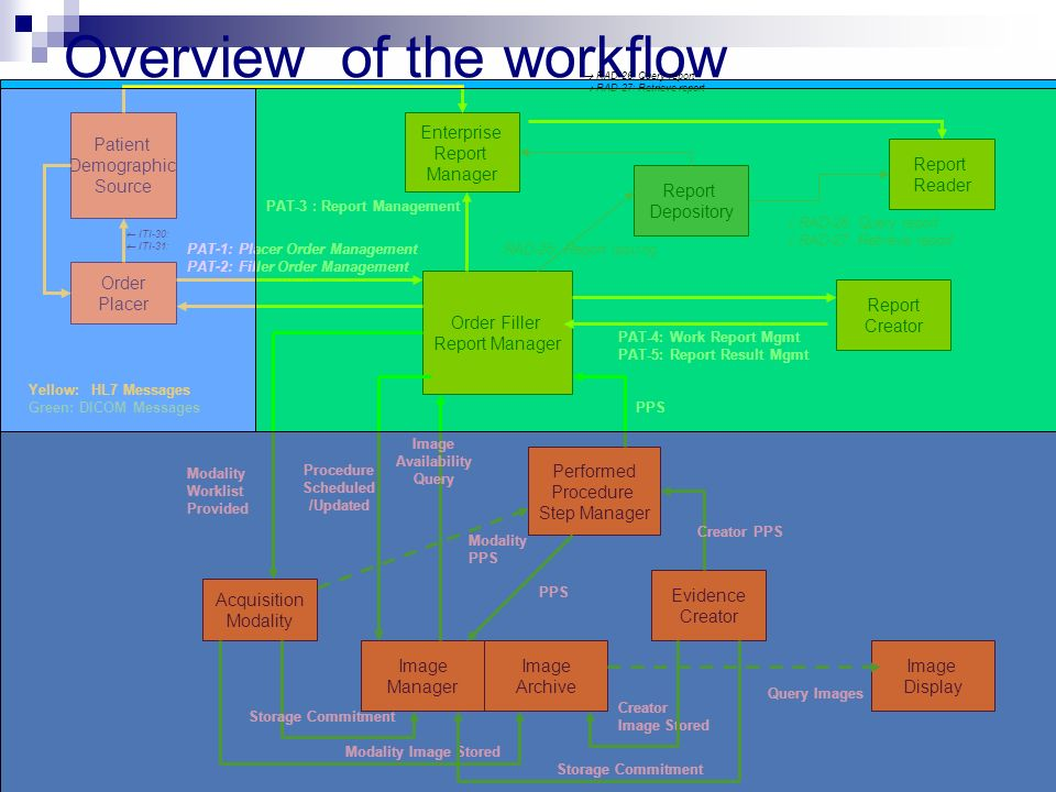 WHOIT9 October, 11th 2006 Overview of the workflow Patient Demographic Source Order Placer Order Filler Report Manager Report Creator Acquisition Modality Image Archive Image Manager Performed Procedure Step Manager Enterprise Report Manager Evidence Creator Report Reader Image Display Report Depository RAD-26: Query report RAD-27: Retrieve report RAD-26: Query report RAD-27: Retrieve report PAT-3 : Report Management RAD-25: Report issuing ITI-30: ITI-31: PAT-4: Work Report Mgmt PAT-5: Report Result Mgmt PAT-1: Placer Order Management PAT-2: Filler Order Management Query Images Modality Worklist Provided Modality Image Stored Storage Commitment Creator Image Stored Image Availability Query PPS Modality PPS Creator PPS Storage Commitment Procedure Scheduled /Updated Yellow: HL7 Messages Green: DICOM Messages