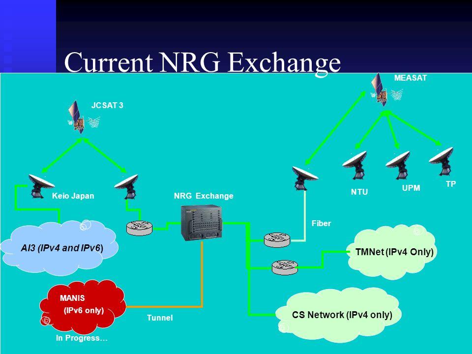 Current NRG Exchange Keio Japan MANIS MEASAT NRG Exchange Fiber CS Network (IPv4 only) (IPv6 only) Tunnel NTU UPM TP JCSAT 3 TMNet (IPv4 Only) AI3 (IPv4 and IPv6) In Progress…