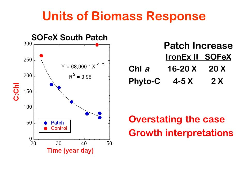 Units of Biomass Response IronEx II SOFeX Chl a 16-20 X20 X Phyto-C 4-5 X2 X SOFeX South Patch Patch Increase Overstating the case Growth interpretati