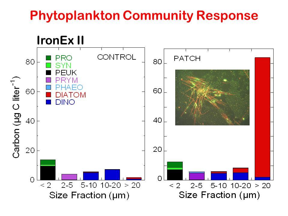 Phytoplankton Community Response IronEx II