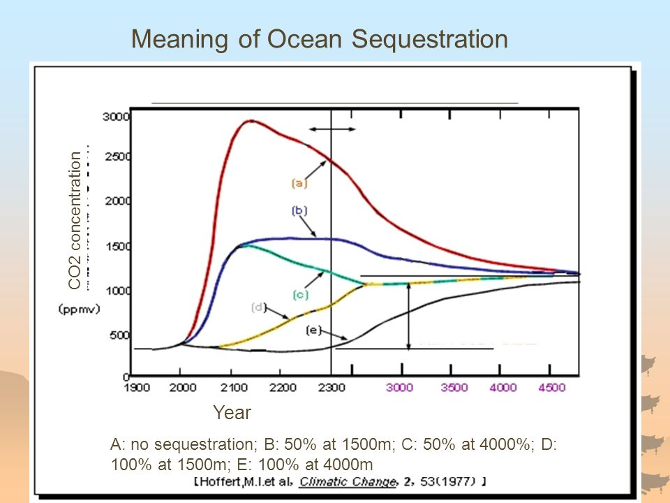Meaning of Ocean Sequestration CO2 concentration Year A: no sequestration; B: 50% at 1500m; C: 50% at 4000%; D: 100% at 1500m; E: 100% at 4000m