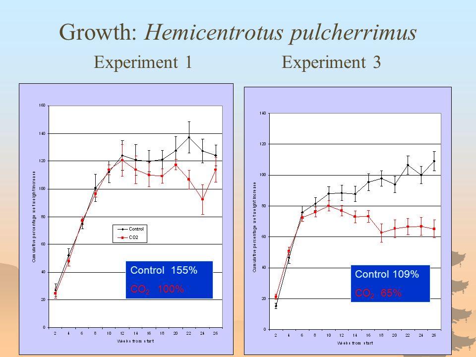 Growth: Hemicentrotus pulcherrimus Experiment 1 Experiment 3 Control 109% CO 2 65% Control 155% CO 2 100%