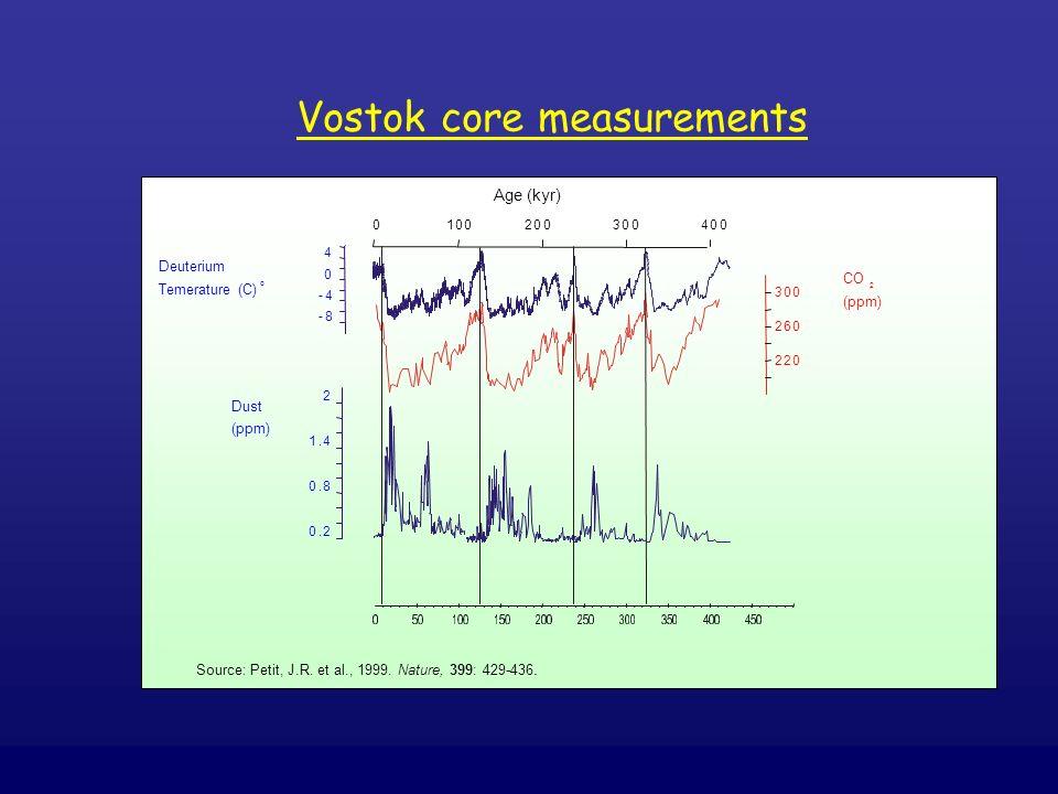 -8 -4 0 4 0100200300400 220 260 300 Age (kyr) Deuterium Temerature (C) o CO (ppm) 2 0.2 0.8 1.4 2 Dust (ppm) Vostok core measurements Source: Petit, J
