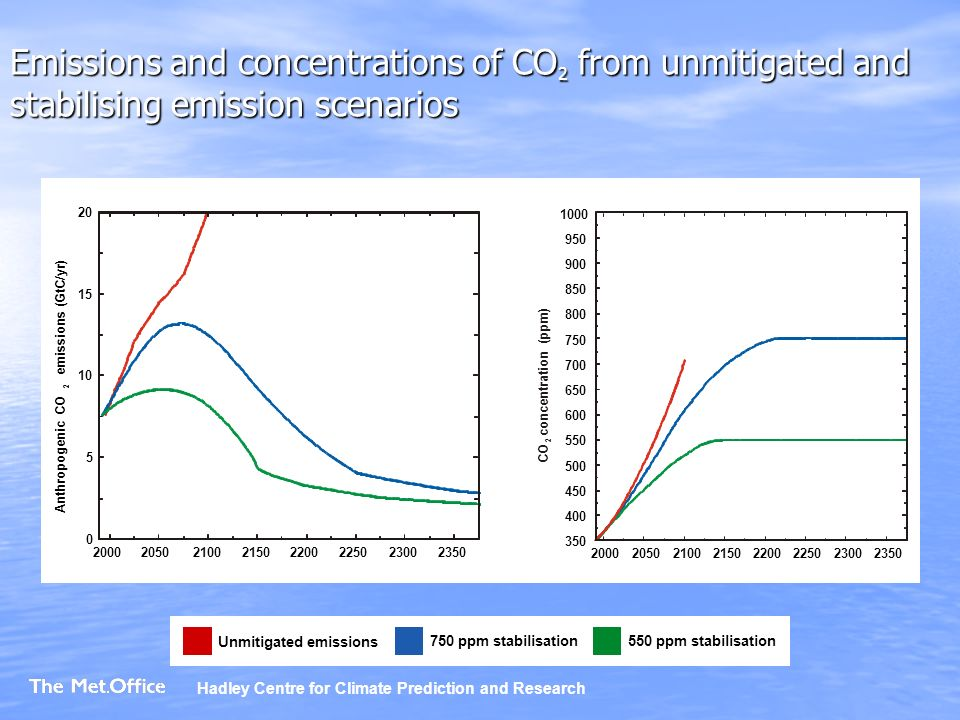 Emissions and concentrations of CO 2 from unmitigated and stabilising emission scenarios Unmitigated emissions 750 ppm stabilisation550 ppm stabilisation Hadley Centre for Climate Prediction and Research