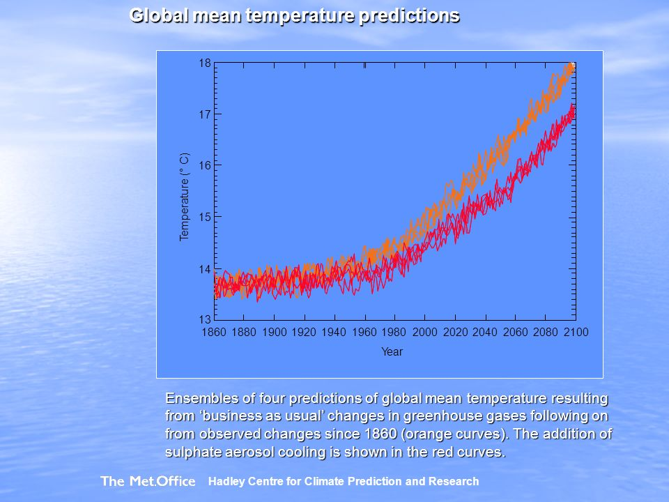 Global mean temperature predictions Ensembles of four predictions of global mean temperature resulting from business as usual changes in greenhouse gases following on from observed changes since 1860 (orange curves).