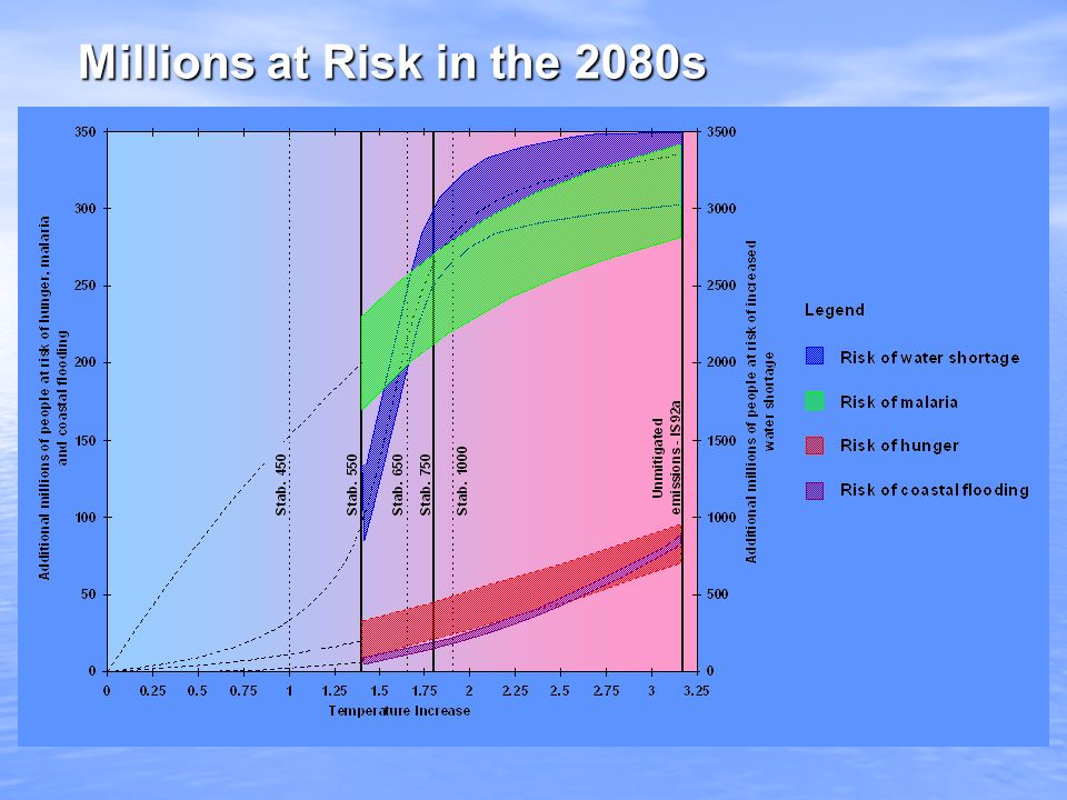 Millions at Risk in the 2080s