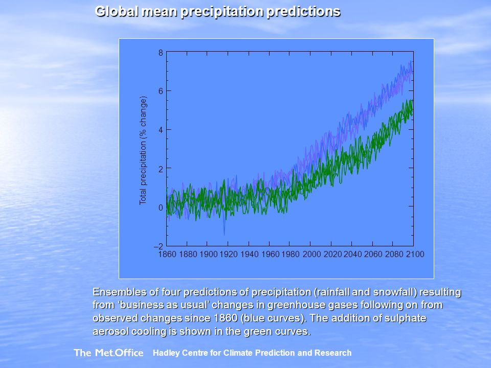 Global mean precipitation predictions Ensembles of four predictions of precipitation (rainfall and snowfall) resulting from business as usual changes in greenhouse gases following on from observed changes since 1860 (blue curves).