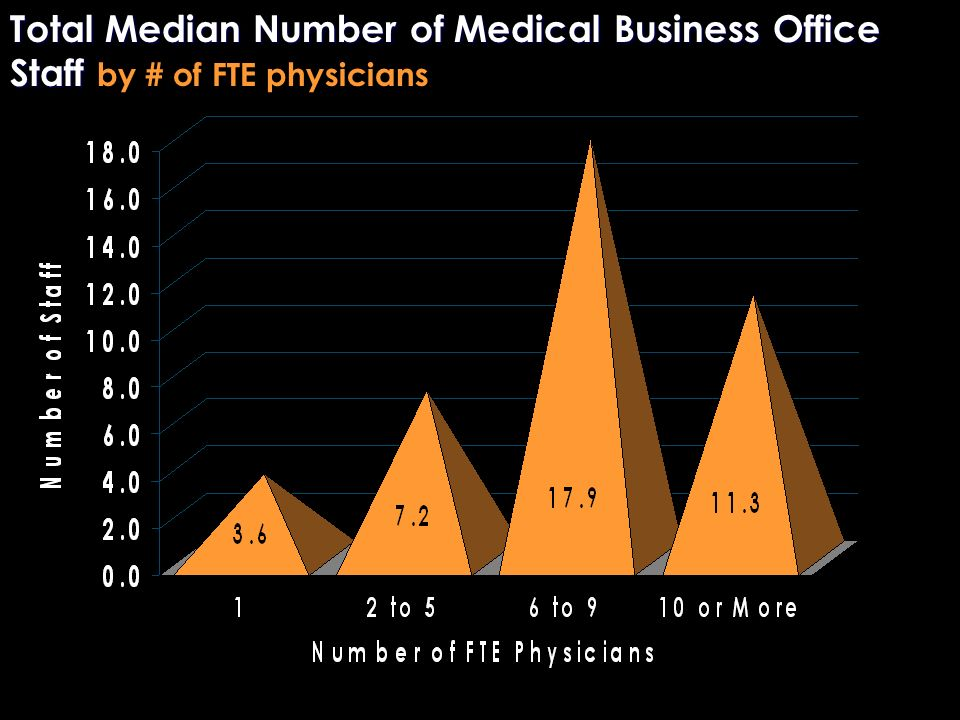 Total Median Number of Medical Business Office Staff Total Median Number of Medical Business Office Staff by # of FTE physicians