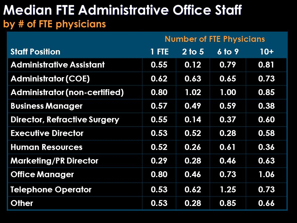 Number of FTE Physicians Staff Position1 FTE2 to 56 to 910+ Administrative Assistant0.550.120.790.81 Administrator (COE)0.620.630.650.73 Administrator