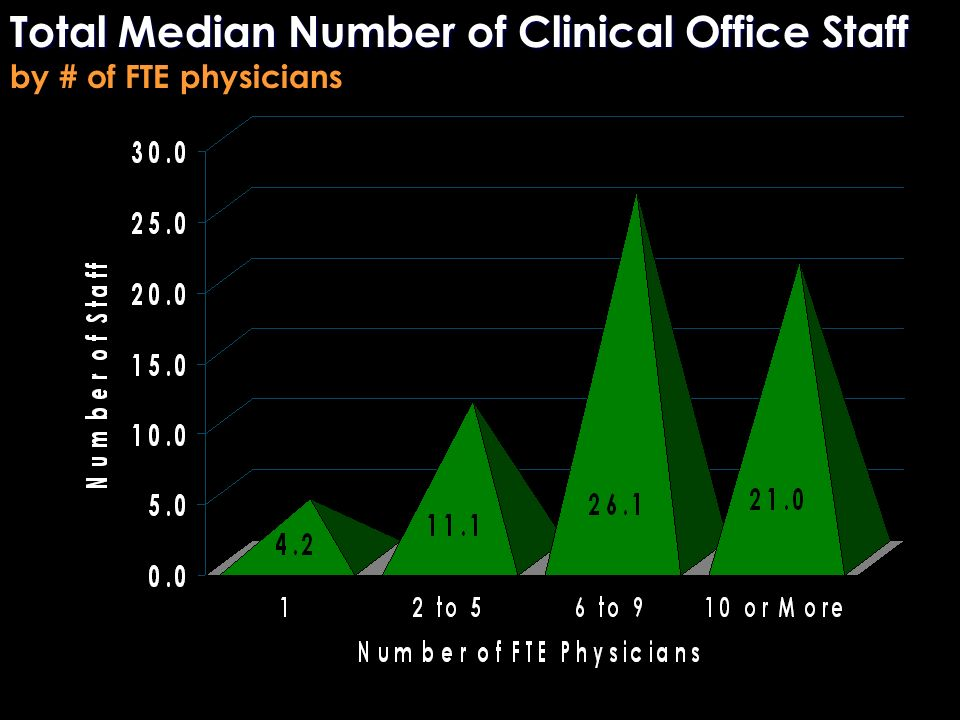 Total Median Number of Clinical Office Staff Total Median Number of Clinical Office Staff by # of FTE physicians