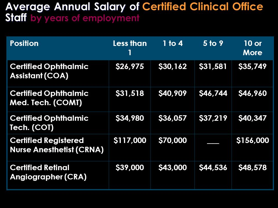 Average Annual Salary of Staff Average Annual Salary of Certified Clinical Office Staff by years of employment PositionLess than 1 1 to 45 to 910 or More Certified Ophthalmic Assistant (COA) $26,975$30,162$31,581$35,749 Certified Ophthalmic Med.