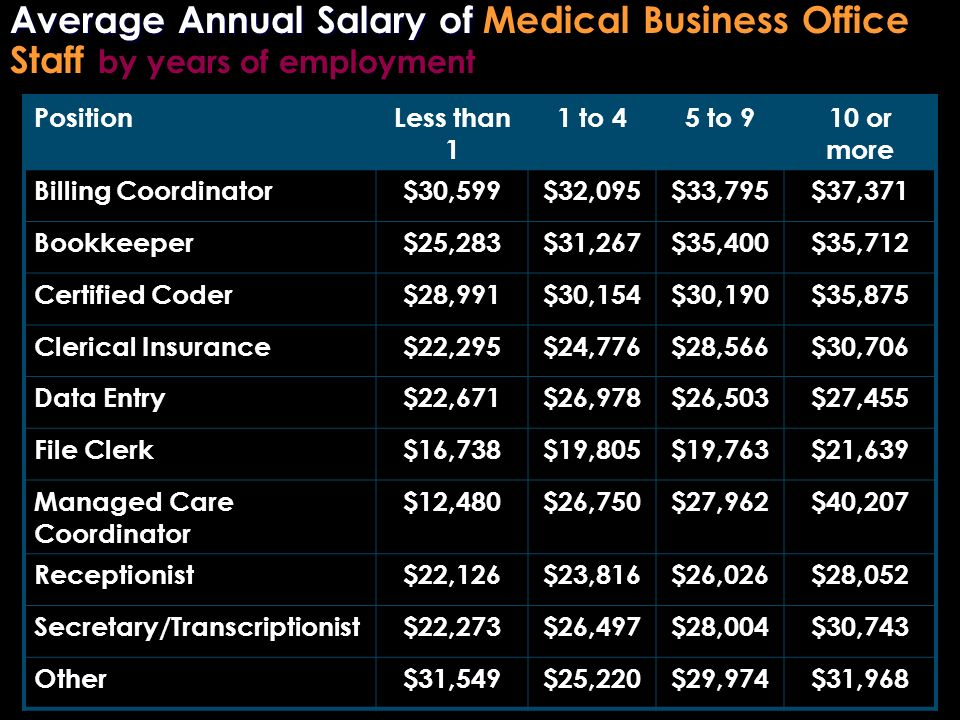 Average Annual Salary of Average Annual Salary of Medical Business Office Staff by years of employment PositionLess than 1 1 to 45 to 910 or more Bill