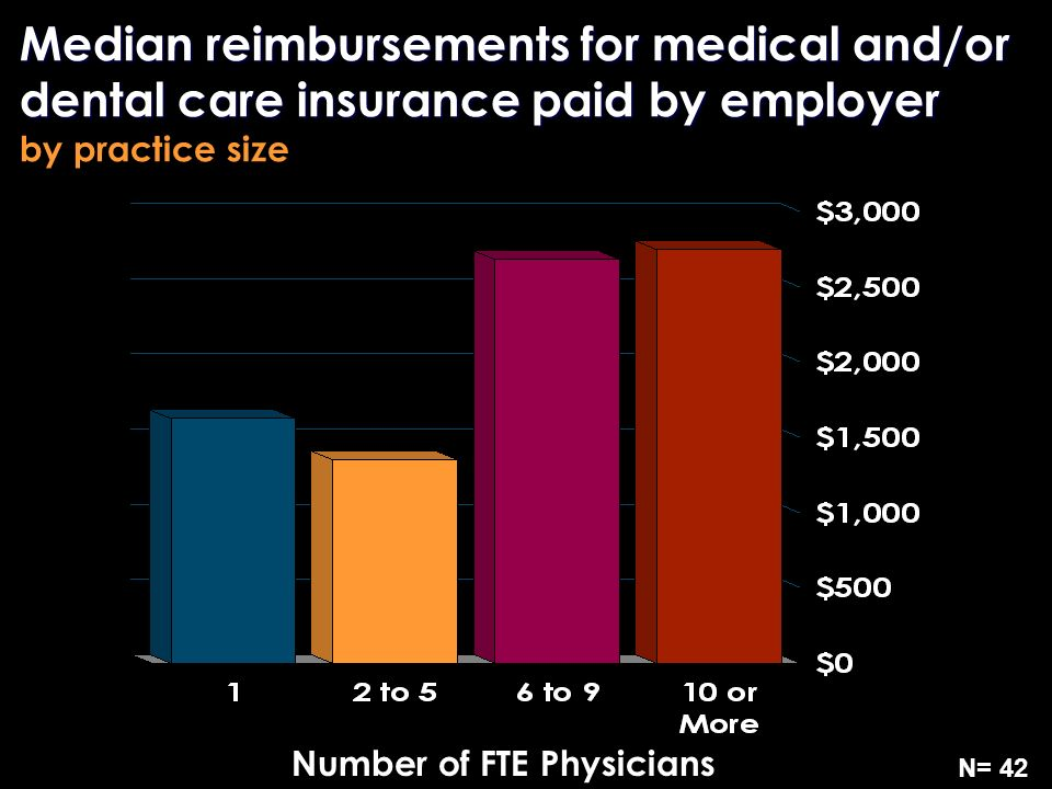Median reimbursements for medical and/or dental care insurance paid by employer Median reimbursements for medical and/or dental care insurance paid by employer by practice size N= 42 Number of FTE Physicians