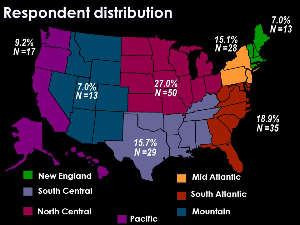 Respondent distribution 7.0% N =13 27.0% N =50 15.1% N =28 9.2% N =17 18.9% N =35 South Atlantic South Central New England MountainNorth Central Mid Atlantic Pacific 15.7% N =29 7.0% N =13
