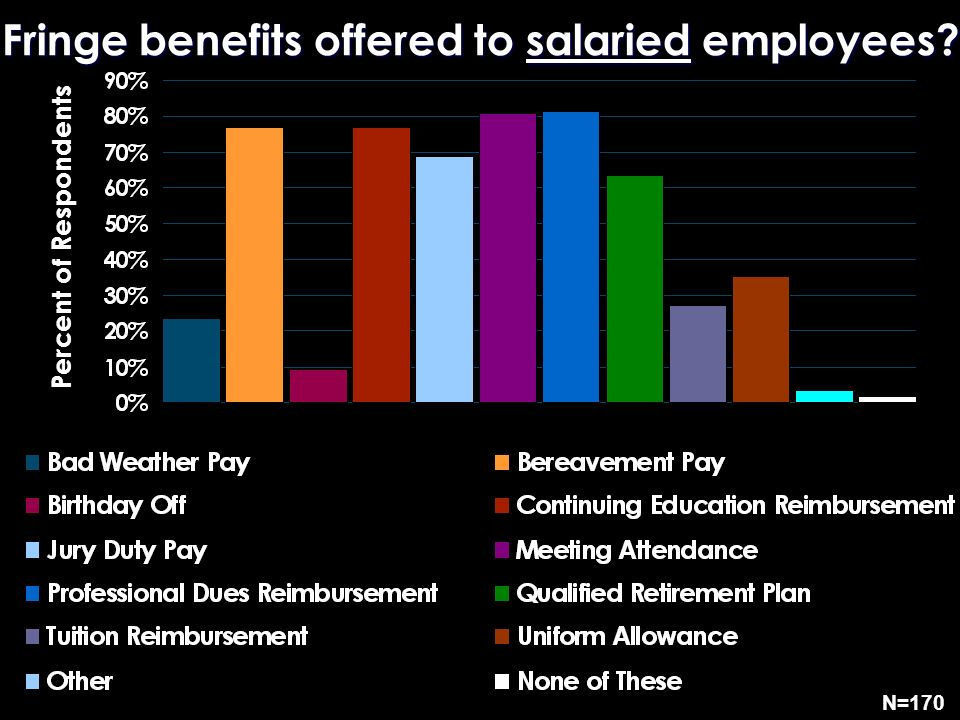 Fringe benefits offered to salaried employees? N=170 Percent of Respondents