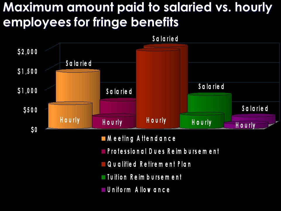 Maximum amount paid to salaried vs. hourly employees for fringe benefits